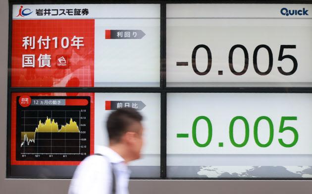 【経済】長期金利マイナス0.005%に低下 マイナス圏は10カ月ぶり [無断転載禁止]©2ch.netYouTube動画>25本 ->画像>6枚
