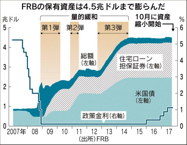FRB、金融危機対応を脱却へ 米量的緩和導入9年 :日本経済新聞