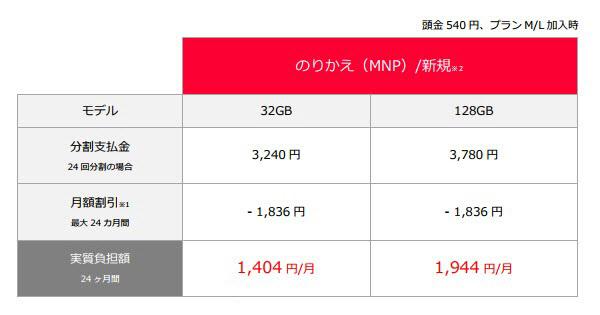 iPhone 6sの実質負担額(新規/MNP)出所:ソフトバンク
