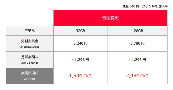 iPhone 6sの実質負担額(機種変更)出所:ソフトバンク