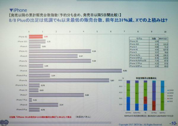 大手家電量販店における、iPhone各機種の発売日から5日間の販売台数の比較。iPhone 3Gを1とした指数となっている(出所:BCN)