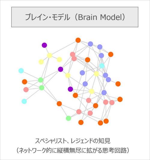 スペシャリストの複雑な思考回路を可視化し、ネットワーク図として表現することで、誰もがその知見を活用できるようになる。LIGHTzはブレインモデルを基に独自のAI「ORINAS」を開発している(図:LIGHTz)