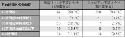 調査対象は2016年12月から17年7月に現場に入った762事業者。書面で回答があった684事業者で、労働時間が最も長かった労働者の時間外労働を集計した(資料:東京労働局)