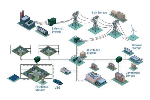 図2 電力システムにおける定置型蓄電池の導入場所と用途のイメージ(出所:IRENA)