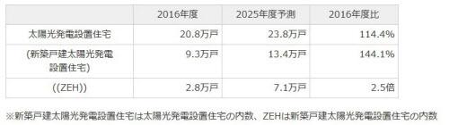 太陽光発電設置住宅およびZEHの導入数の推移(出所:富士経済)