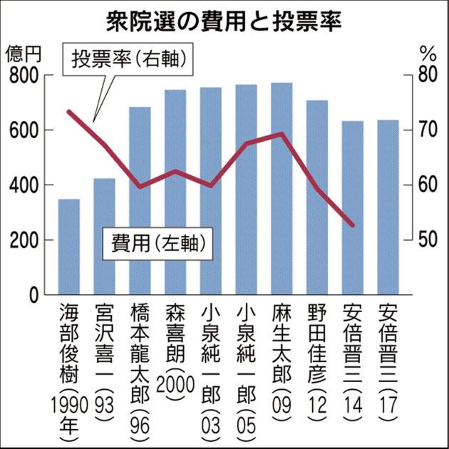 選挙費用は減ってきたが、投票率も下がっている(敬称略)