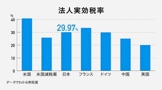 法人税下げ競争、日本にも? :日...