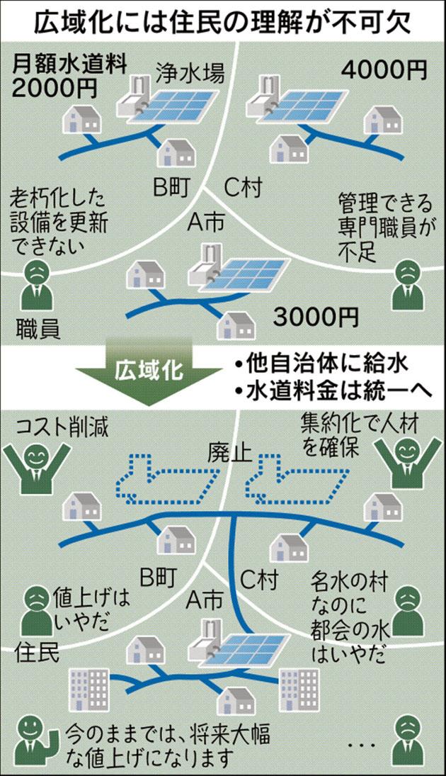 水道事業が広域化へ 香川は全県1つ、国も後押し
