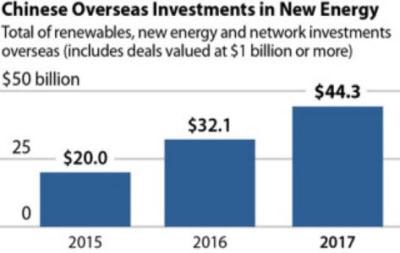 中国による新エネルギー関連対外投資額の推移(出所:IEEFA)