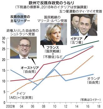 欧州、強まるポピュリズム 独仏は下院選の得票20%超 :日本 ...