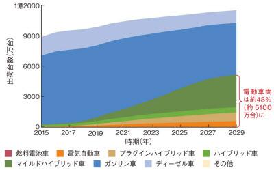 IHS Markitの予測によれば、2020年ごろから電動車両が急速に増え始め、2029年には自動車の出荷台数のうち、およそ半分を占めるとみている(図:IHS Markitの資料を基に日経エレクトロニクスが作成)