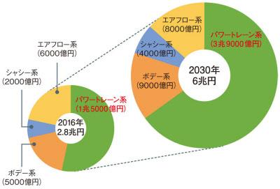 日本電産の予測によれば、パワートレーン系の車載モーター、つまり駆動モーター関連の市場は、2030年に3兆9000億円になるとみる(図:日本電産の決算資料を基に日経エレクトロニクスが作成)