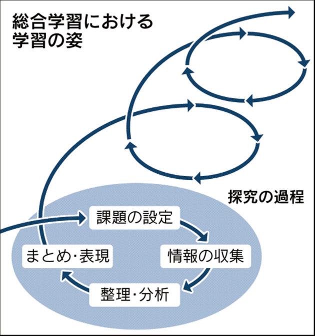 探究学習が変える高校教育 :日本...