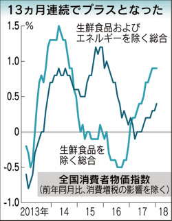1月の物価上昇率0.9% エネルギー...