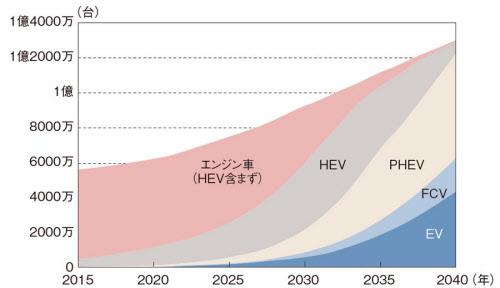 主要市場におけるパワートレーン構成の変化。日本、米国、欧州、中国、インドを対象にしたデロイト トーマツ コンサルティングの予測結果を示した