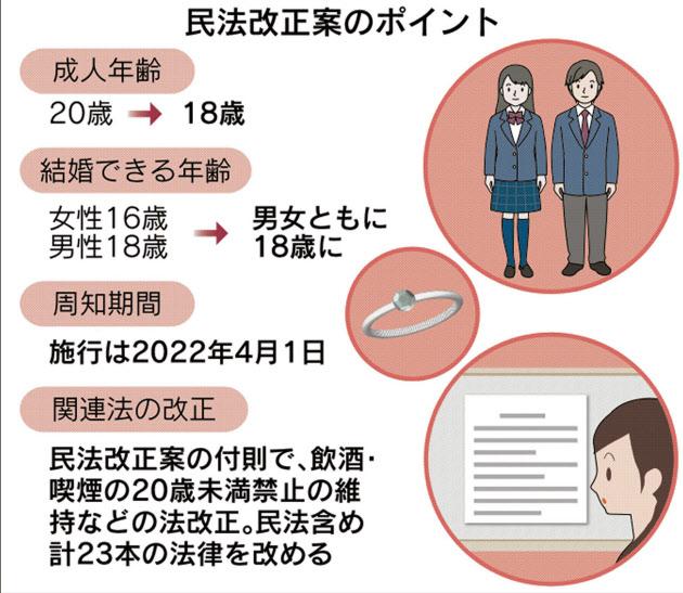 日本法定年齡下調至18歲,市民認為法案沒有意義