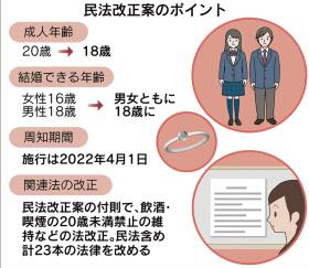 18歳成人」民法改正案を閣議決定...