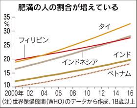 砂糖に税、日本では?