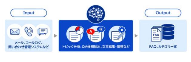 オウケイウェイヴ、AIがFAQ作成を80%効率化する「OKBIZ. for AI FAQ Maker」を発売 のTwitterの反応まとめ