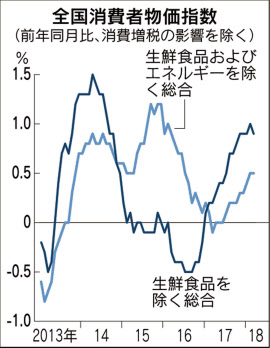 3月の全国消費者物価、0.9%上昇 ...