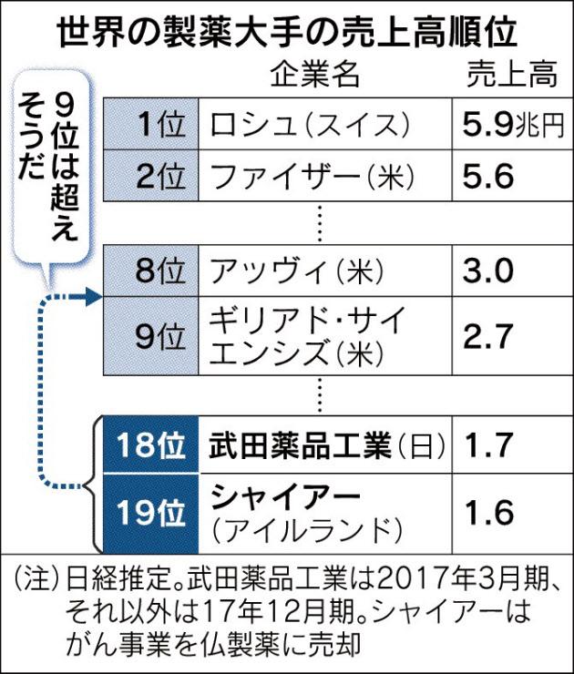 武田、7兆円買収へ詰め のTwitterの反応まとめ