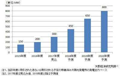 太陽光発電所セカンダリー市場推移と予測(出所:矢野経済研究所)