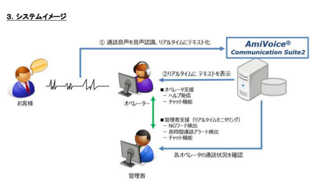 SCSK アドバンスト・メディアのコールセンター向け音声認識ソリューションを三井住友カードで展開 のTwitterの反応まとめ