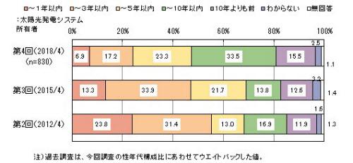太陽光発電システムの設置時期(出所:マイボイスコム)