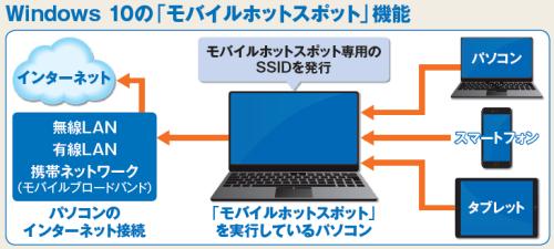 図1 「モバイルホットスポット」は、パソコンのインターネット接続を、無線LANを介して別のデバイスに提供する