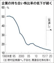 健全化した日本の株式市場(持ち合い株式は大幅に減少 ...