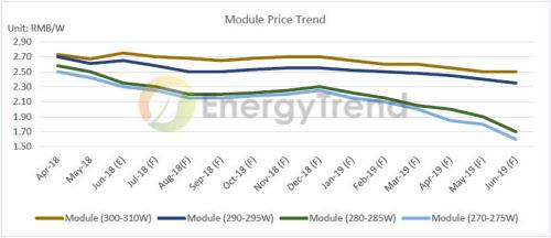 当面下落が続くとみられる太陽光パネルの価格トレンド(出所:EnergyTrend)