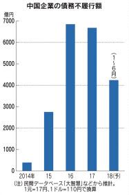 中国企業の債務不履行が増加 1~...