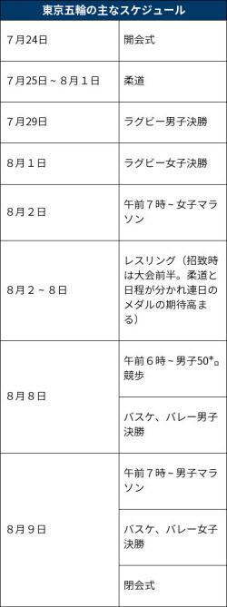 マラソンは午前7時号砲 東京五輪競技日程固まるスポーツニュース 一覧