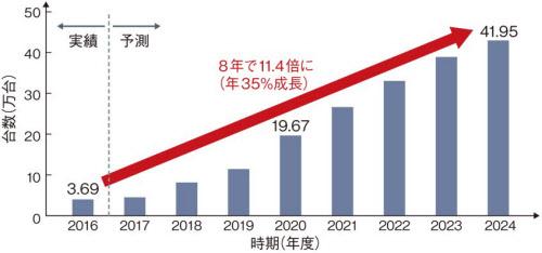 定置型蓄電池の国内販売状況と予測(シード・プランニング調べ)