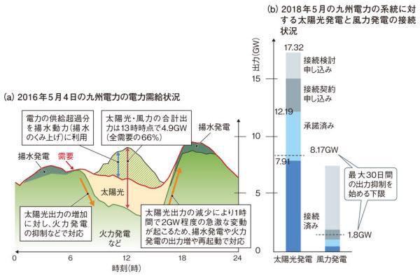 太陽光発電と風力発電だけで系統の電力需要をはるかに超える可能性(図:九州電力)