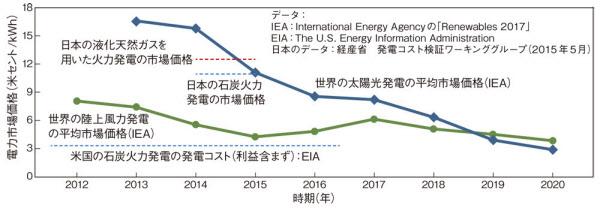 世界の太陽光発電と風力発電の電力市場価格の推移