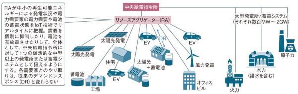 仮想発電所(VPP)のイメージ