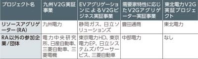 経済産業省主導のVPP関連プロジェクト(V2G特化型)