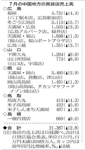 百貨店売上高5県7月12.8%減 西日...