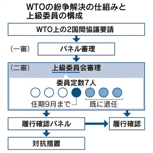 【悲報】WTOでジャップ相手に完全勝利した韓国と嫌儲に対し、米国EUカナダ中国ブラジルなど名だたる10カ国・地域から疑問の声が相次ぐ…  [338512769]->画像>28枚