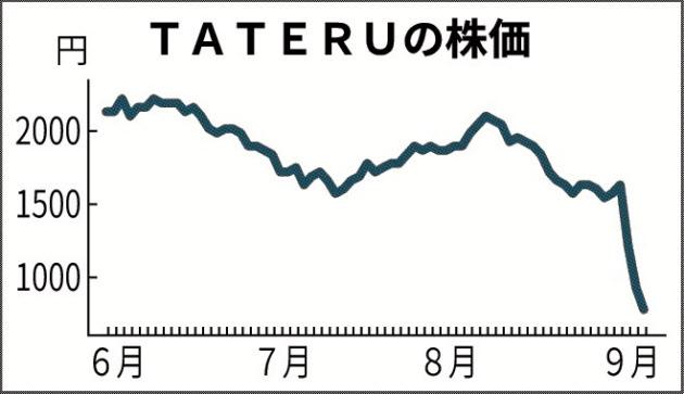 TATERU株 3日連続ストップ安 のTwitterの反応まとめ