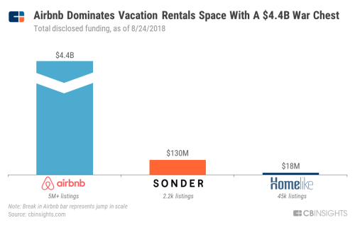 エアビーアンドビー、累積調達額44億ドルでバケーションレンタル分野を支配