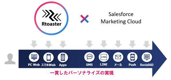 ブレインパッド DMP「Rtoaster」と「Salesforce Marketing Cloud」を連携 のTwitterの反応まとめ