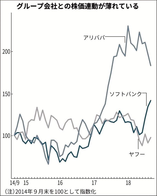 の 株 ソフトバンク