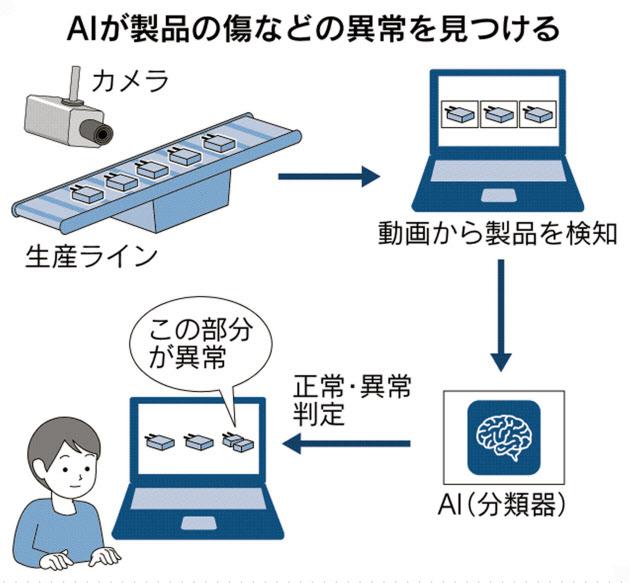 システムインテグレータ 導入容易なAI品質検査 のTwitterの反応まとめ