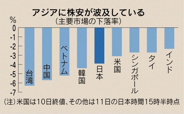 日経平均、終値915円安の2万2590...
