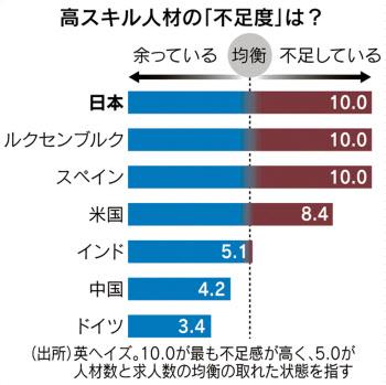 【調査】高スキル人材、日本が最も不足 主要33カ国最下位 スキルアップで遅れ [英ヘイズ] ★5 YouTube動画>5本 ->画像>45枚