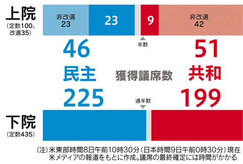 民主が下院過半数 米中間選挙、...