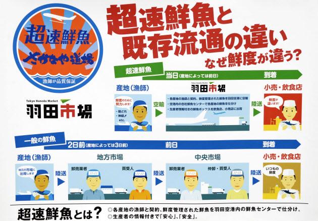 「さかなや道場」で張られていた、水揚げ当日の魚介類などを使用していると説明するポスター=共同