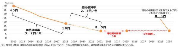 事業用太陽光の価格目標(出所:経産省)